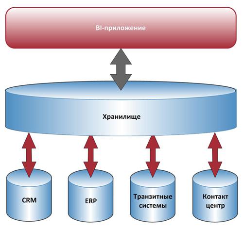 Традиционный подход к построению BI-приложений