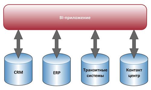 Модель построения операционного BI