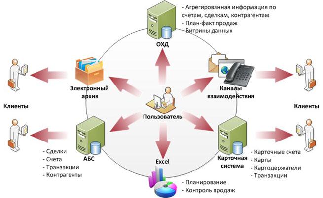 Традиционный подход к построению ИТ-инфраструктуры в банке