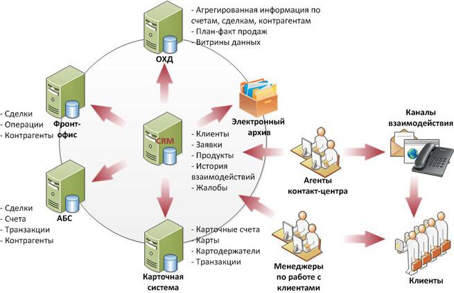 Клиенториентированный подход к построению ИТ-инфраструктуры банка