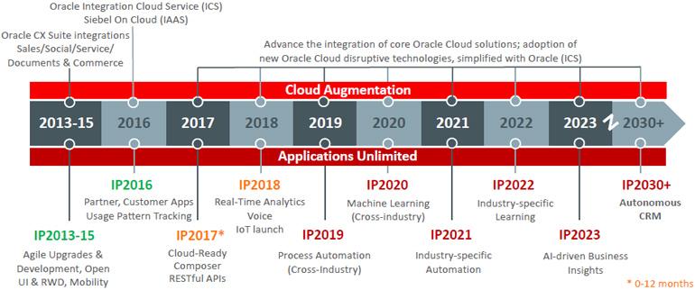 Планы Oracle по развитию Siebel CRM