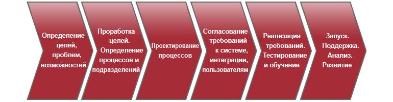 Перечень основных этапов выполнения работ на проекте