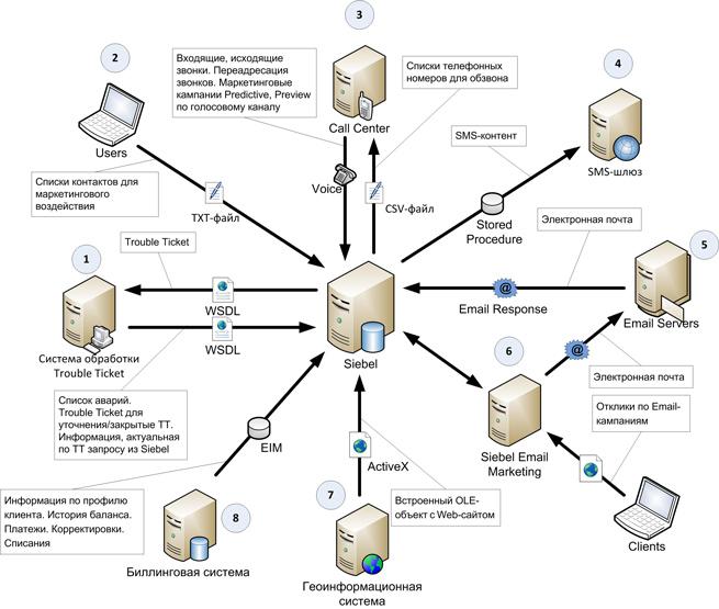 Интеграция Oracle Siebel CRM в ИТ-инфраструктуру телекома