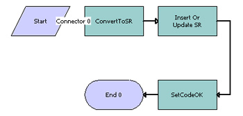 Создание Workflow в Oracle Siebel CRM на основании обратной карты преобразования данных