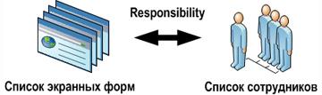 Oracle Siebel CRM: предоставление списка экранных форм в соответствии с бизнес-ролью