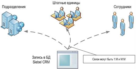 Привязка записей в БД Siebel CRM