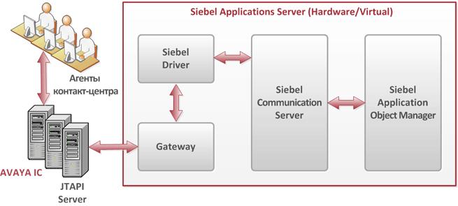 Интеграция Siebel CRM и AVAYA IC