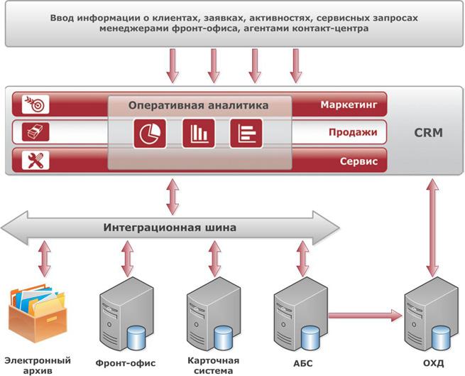 Роль CRM-системы при интеграции банковских систем