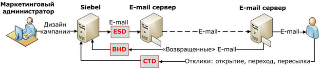 Схема интеграции Oracle Siebel CRM с каналом Email