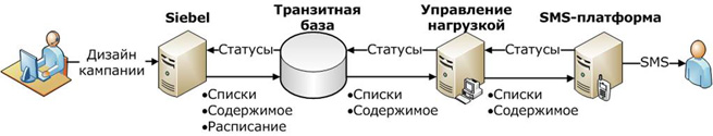 Схема интеграции Oracle Siebel CRM с SMS-каналом