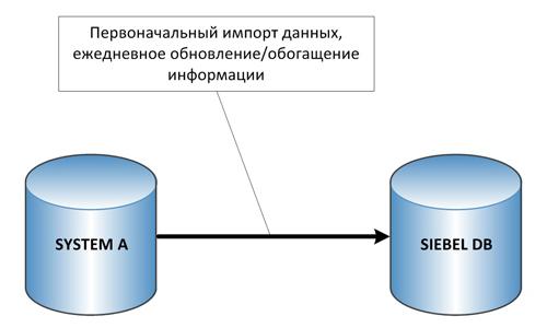 Упрощенная схема интеграции на уровне данных