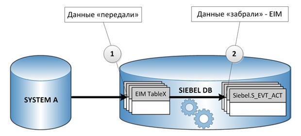 Интеграция на уровне данных с помощью Siebel EIM
