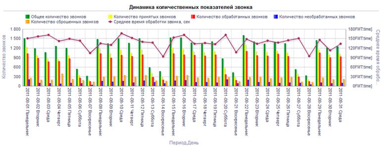 Динамика количественных показателей звонков в call-центр - графическое представление