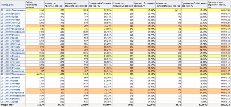 Динамика количественных показателей звонков в call-центр - табличное представление