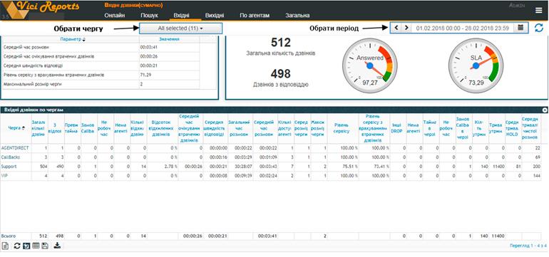 Отслеживание управления очередями в контакт-центре с помощью VICIdial