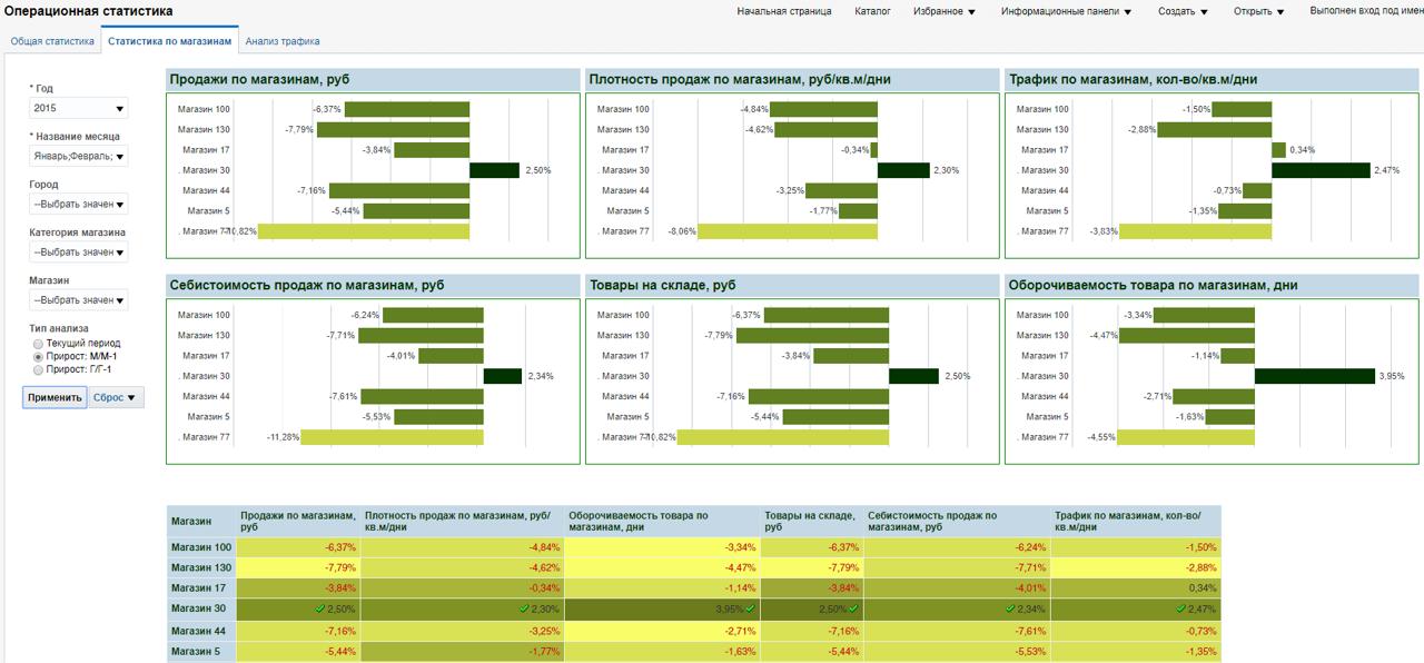 BI: Сведение и анализ данных из нескольких систем