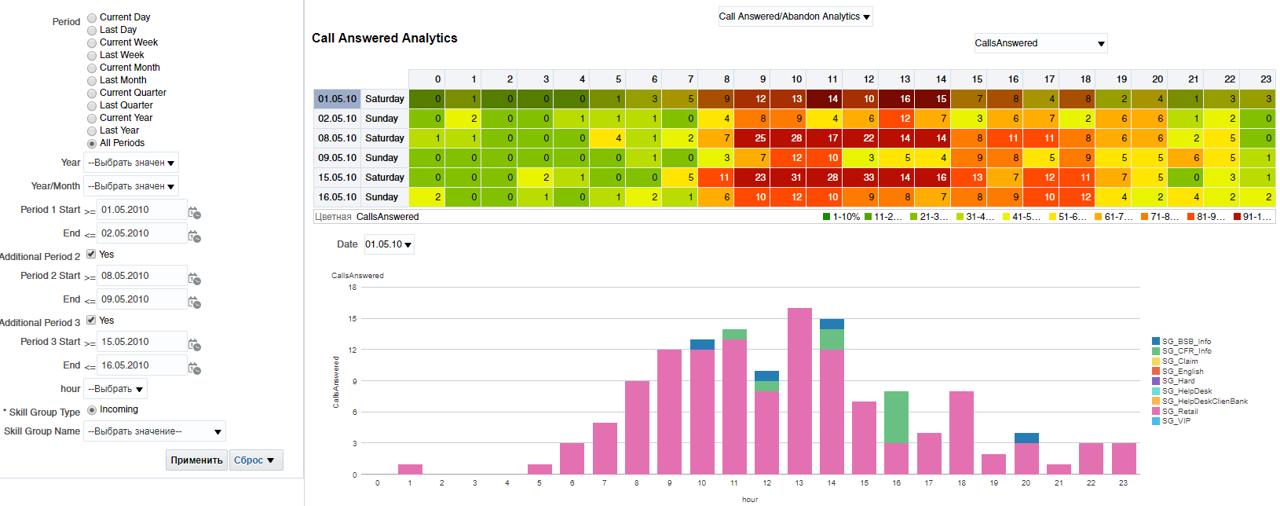 BI: Удобство представления данных