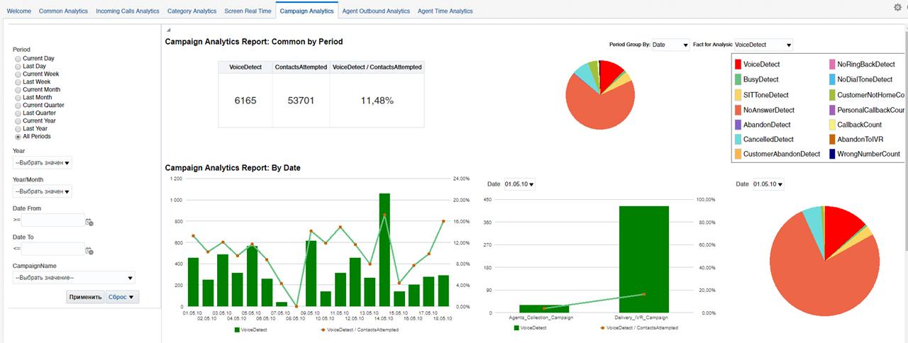 Siebel CRM: контроль спам-нагрузки