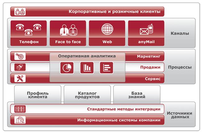 Автоматизация процессов работы с клиентами: внедрение CRM-систем и построение контакт-центров